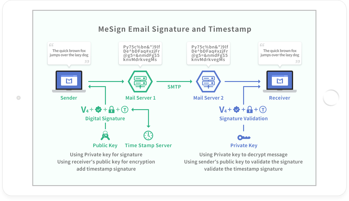 MeSign email Signature and Timestamp